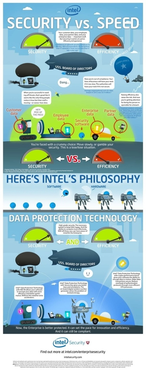 Protección de datos: seguridad vs velocidad #infografia #infographic | Personas 2.0: #SocialMedia #Strategist | Scoop.it