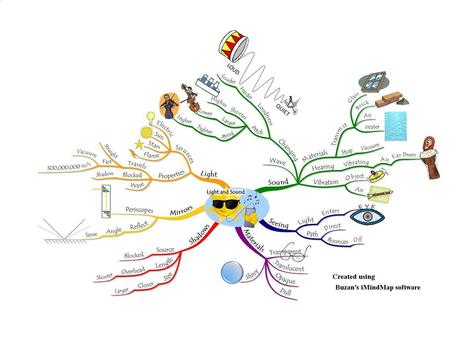 Mind Mapping for Dyslexics | Art of Hosting | Scoop.it