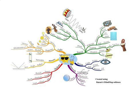 Mind Mapping for Dyslexics | Un noeud dans le mouchoir des médias sociaux | Scoop.it