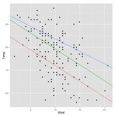 Using R: drawing several regression lines with ggplot2 | Quantitative Finance | Scoop.it