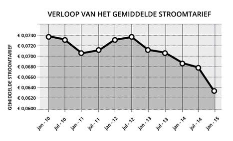 Veel Nederlanders Betalen Teveel voor Energie | Sustainability | Scoop.it