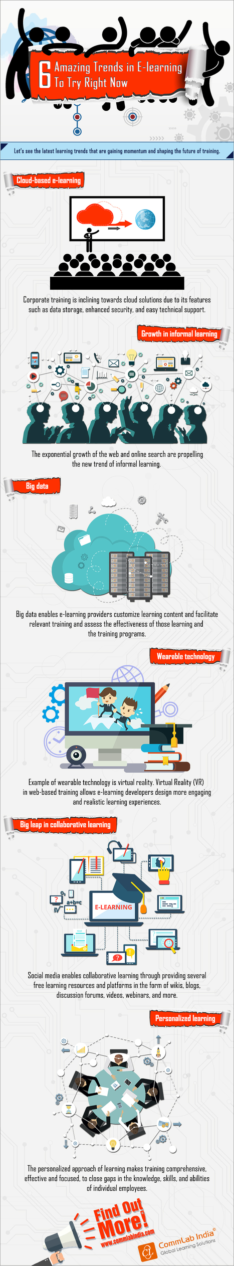 6 Amazing Trends in E-learning to Try Right Now [Infographic] | eLearning Infographics | Scoop.it