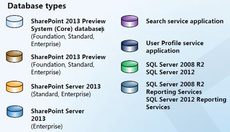 Download: Databases that support SharePoint 2013 | SharePoint 2010 - 2013 | Scoop.it