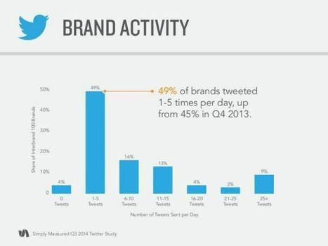 Comment les grandes entreprises utilisent Twitter ? | wearable and moving marketing | Scoop.it