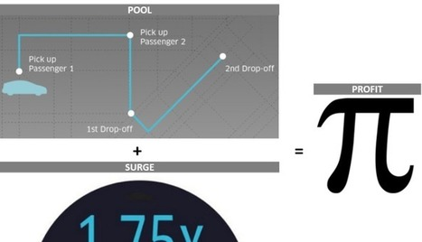 "Your Startup's Journey to Profitability - Learnings from ""Pool"" & ""Surge"" Concepts of Uber 