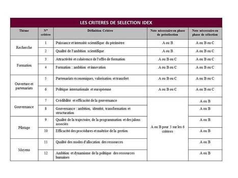 A chacun ses Harvard ? IDEX : les mégas-universités françaises de ... | Investissements d'avenir | Scoop.it