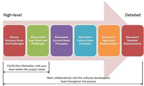 Custom Software is a Process, Not a Destination | Social Intelligence | Social Analytics | Scoop.it