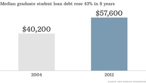 Graduate student loans are ballooning - CNN - Canada | Student Loan Relief | Scoop.it