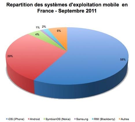 [chiffres] Répartition des systèmes d'exploitation mobile en france – Septembre 2011 | leblog.mobi | Mobilité | Scoop.it