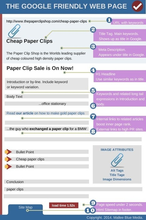 The Easiest On Page Optimisation in the World - SEO Chat | WordPress Website Optimization | Scoop.it