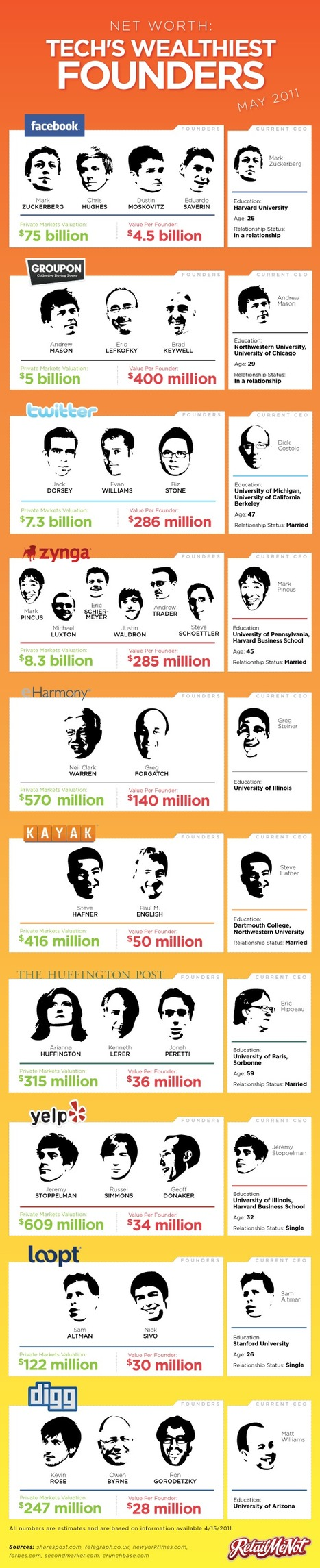 31 Tech Company Founders and Their Millions | Infographics | Scoop.it