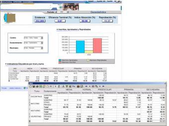 Sistemas de Información Ejecutiva (EIS) | Executive Information System (EIS) | Scoop.it