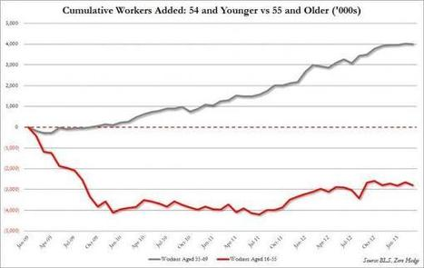 Young Vs Old: A Tale Of Two US Job Markets | Zero Hedge | Gold and What Moves it. | Scoop.it