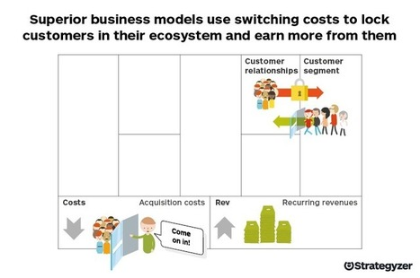 Switching Costs: 6 Ways To Lock Customers Into Your Ecosystem | digital marketing strategy | Scoop.it