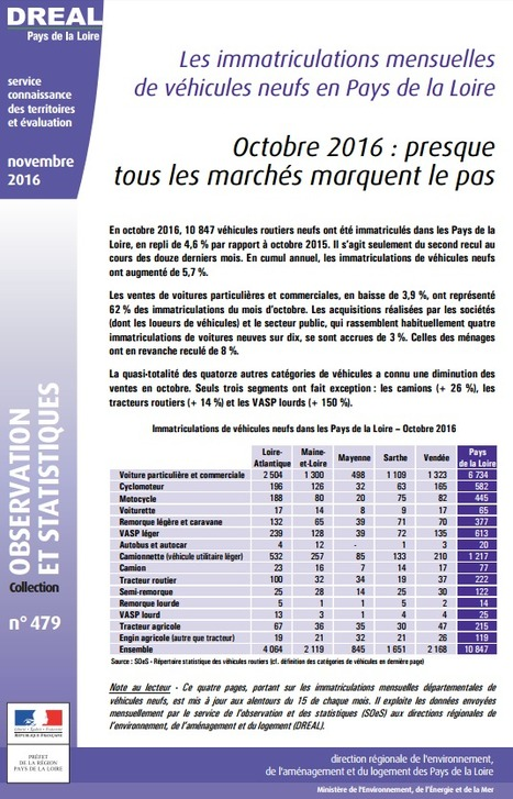 DREAL > Immatriculations de véhicules routiers neufs : octobre 2016, presque tous les marchés marquent le pas   Observer les Pays de la Loire   Scoop.it