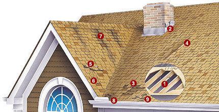 roofing marietta | Roof Replacement Marietta | Scoop.it