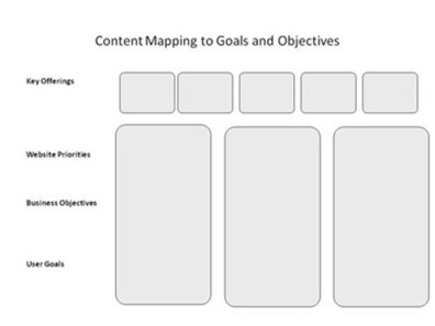 How to Plan Your Entire Website with a Content Map | Small Business Marketing tips and tricks | Scoop.it