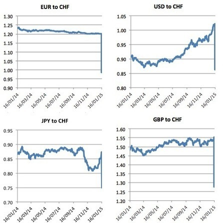 SNB decision tells us that the crisis is entering a new phase | Bill Mitchell – billy blog | Heterodox economics | Scoop.it