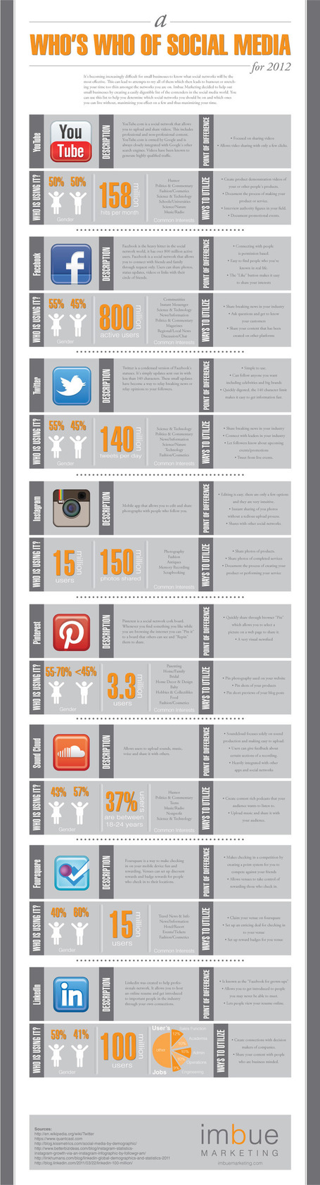 Facebook, Twitter, LinkedIn, Pinterest – The Who's Who Of Social Media [INFOGRAPHIC] - Imbue Media via Kurat | Content Curation Tools | Scoop.it