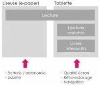 Thinkmarket - Le livre numérique en France, un marché émergent, jusqu'à quand?   Le livre numérique, danger pour le livre traditionnel ?   Scoop.it