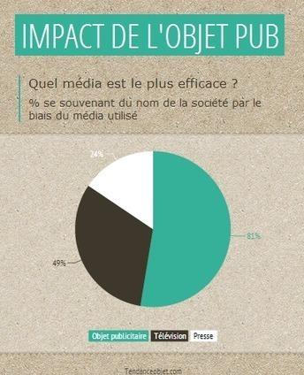 Quel média est le plus efficace ? | Le blog de l'objet publicitaire | Objet publicitaire | Scoop.it