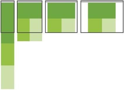 LukeW | Multi-Device Layout Patterns | Web Frontend Development | Scoop.it