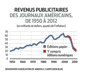 Presse écrite: le point de bascule | Les médias face à leur destin | Scoop.it