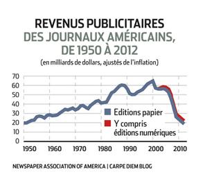Presse écrite: le point de bascule | L'Hebdo | La presse dans tous ses états | Scoop.it
