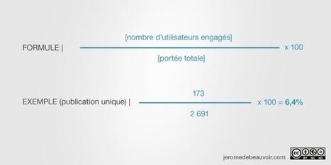 Taux d'engagement Facebook | quelles sont les formules les plus fiables ? | Facebook2 | Scoop.it