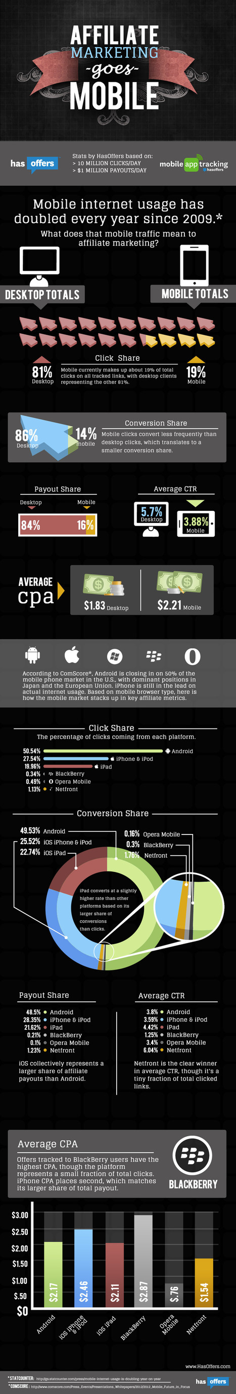 Infographic – Affiliate Marketing Goes Mobile | FromWeb2Mobile | PHARMA GEEK | business app developers | Scoop.it