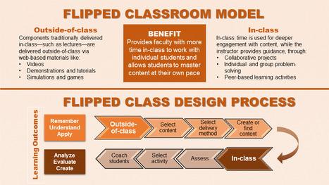 Flipped Classroom Resources | Recursos d'història | Scoop.it