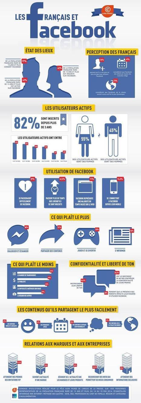 Facebook : 62% de la population française y est inscrite | the web: design, E-skills & news | Scoop.it
