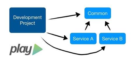 Separate multi-project deployment packages in Play! Framework | 42 Engineering | Play Framework | Scoop.it