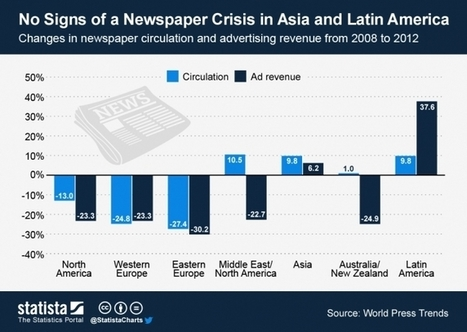 Where Newspapers Are Alive And Kicking - Forbes | Reading, Writing, and Thinking | Scoop.it