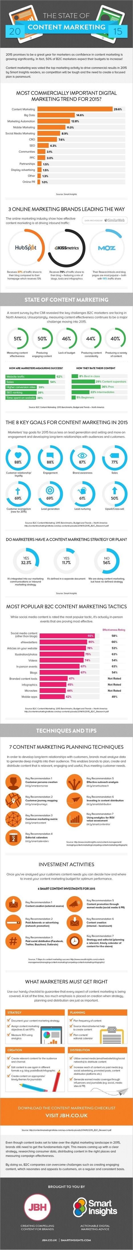 Infographic: The State of Content Marketing in 2015 - Similarweb Blog | Online Marketing Resources | Scoop.it