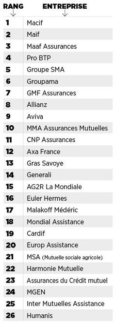 Meilleurs employeurs de France 2016 : les champions dans l'assurance | Management et Leadership | Scoop.it