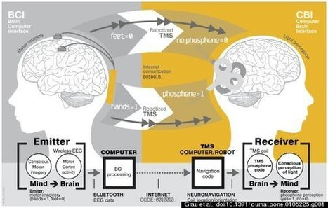 People Talk 'Brain-To-Brain' For First Time Ever | Science and Space | Scoop.it