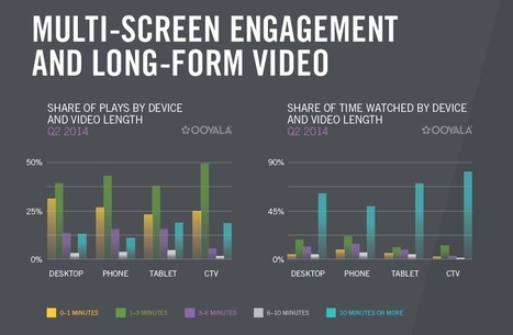 Mobile Devices Account For 27% Of Online Video Viewing In 2014 - Dazeinfo | Mobile Telecom Innovations | Scoop.it
