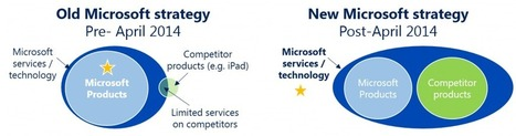 In just 1 week, Microsoft out-innovated Apple and Google with their radical new business model - Improvides | Cloud Services | Scoop.it