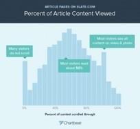 Etude : c'est confirmé, on ne lit pas les articles en entier sur le web | First steps in web marketing | Scoop.it