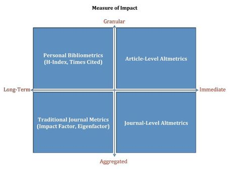 New SPARC report on Article-Level Metrics helps decisionmakers to deal with metrics and career decisions   Dual impact of research; towards the impactelligent university   Scoop.it