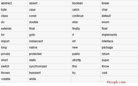How to Compile and Run Java Program | HowPk | Howpk | Scoop.it