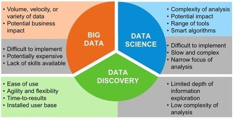 Big Data Discovery Is The Next Big Trend In Analytics | Big Data & Digital Marketing | Scoop.it