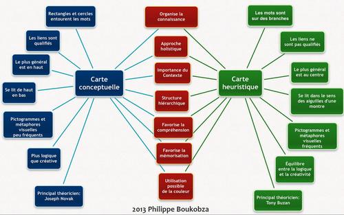 Points communs et différences entre mindmaps et concept maps