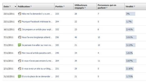Comment savoir quels articles et statuts plaisent à vos fans ?   Facebook pour les entreprises   Scoop.it