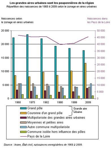 Insee - Population - Dans les Pays de la Loire, périurbanisation et projet de famille vont de pair | Vivre à Nantes | Scoop.it