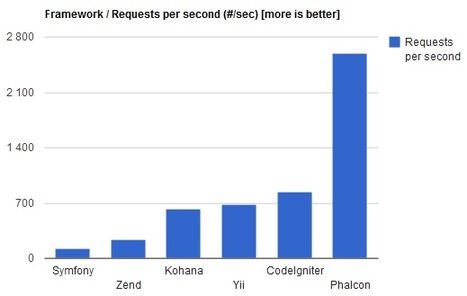 Phalcon PHP framework impressive benchmarks   Dev Breakthroughs   Scoop.it