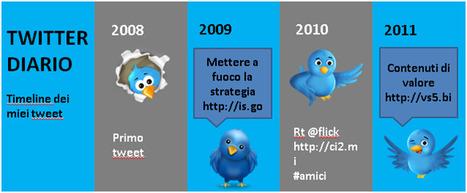 Le serie temporali: dal punto elenco all' infografica | effective presentation | Scoop.it