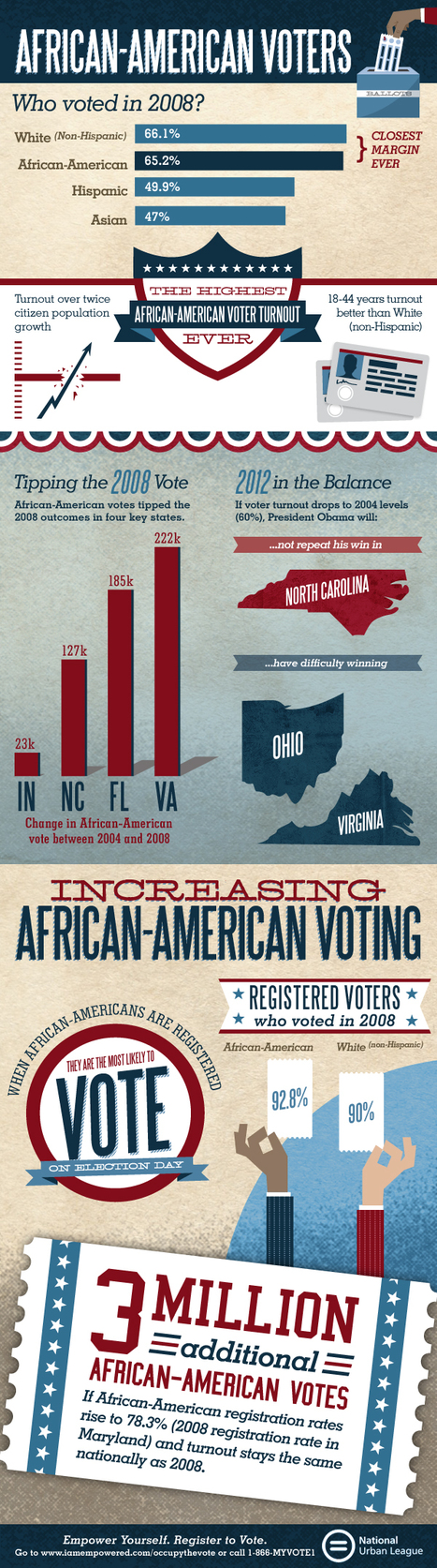 African-American Voters | Visual.ly | data visualization US Election | Scoop.it