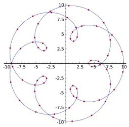 Interpolation - Wikipedia | DHHpC12 @ICHASS | Scoop.it